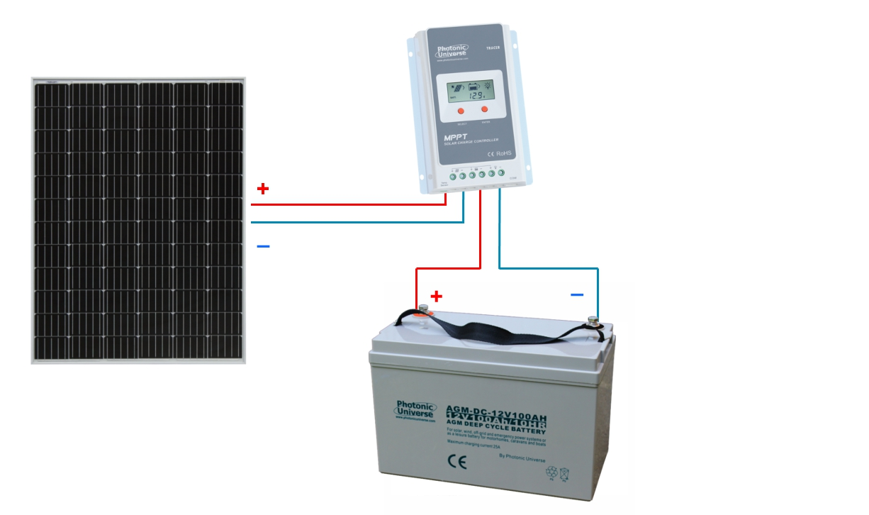 Connection scheme for 200W 12V/24V Photonic Universe solar charging kit